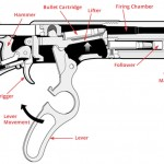 Magazine vs Clip - Understanding the inner workings of a gun